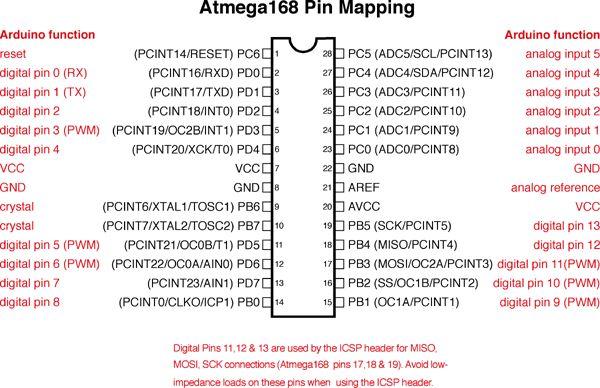 atmega 168 pin map